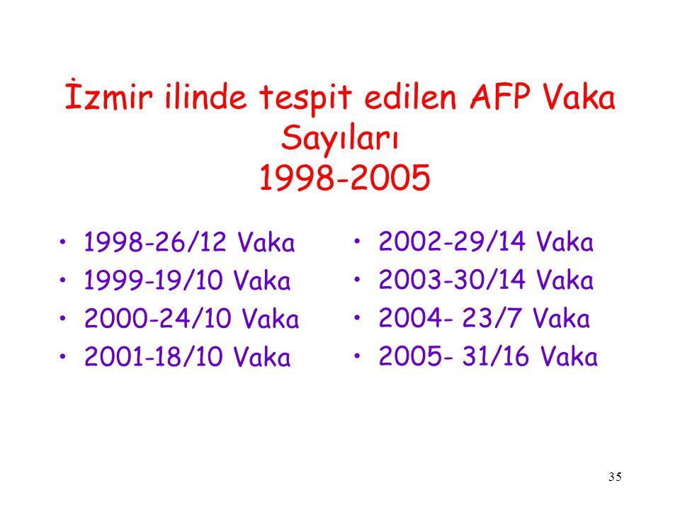 İzmir ilinde tespit edilen AFP Vaka Sayıları 1998-2005