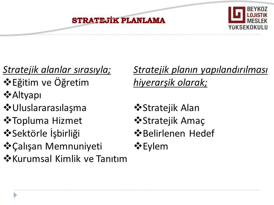Stratejik alanlar sırasıyla; Eğitim ve Öğretim Altyapı