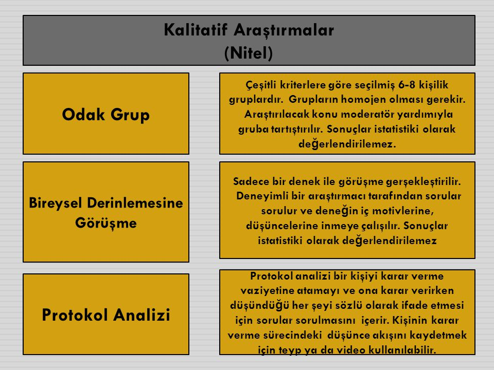 Kalitatif Araştırmalar (Nitel) Odak Grup Protokol Analizi