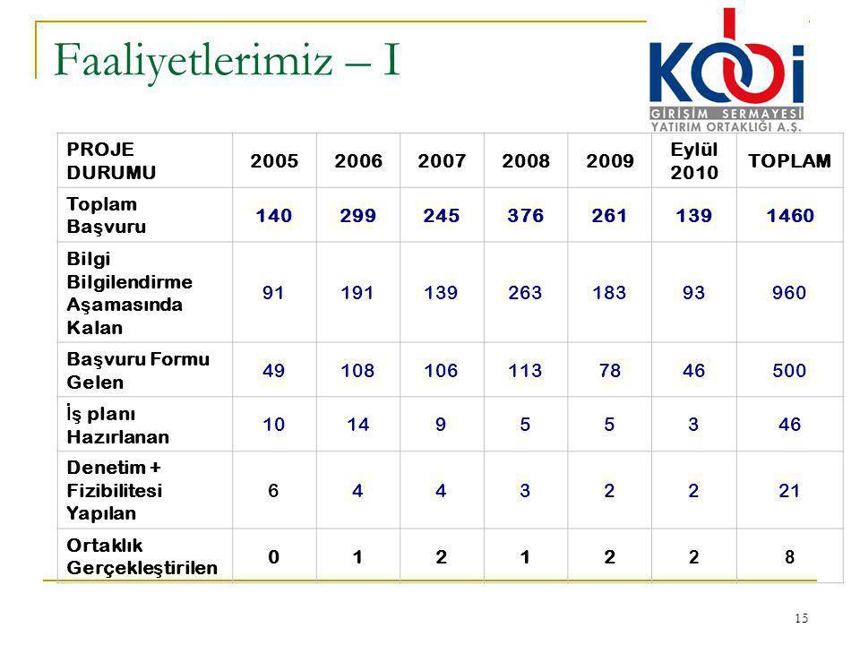 Faaliyetlerimiz – I PROJE DURUMU 2005 2006 2007 2008 2009 Eylül 2010