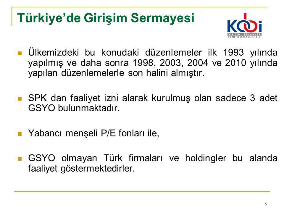 Türkiye'de Girişim Sermayesi