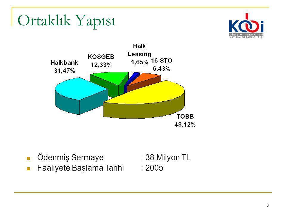 Ortaklık Yapısı Ödenmiş Sermaye : 38 Milyon TL