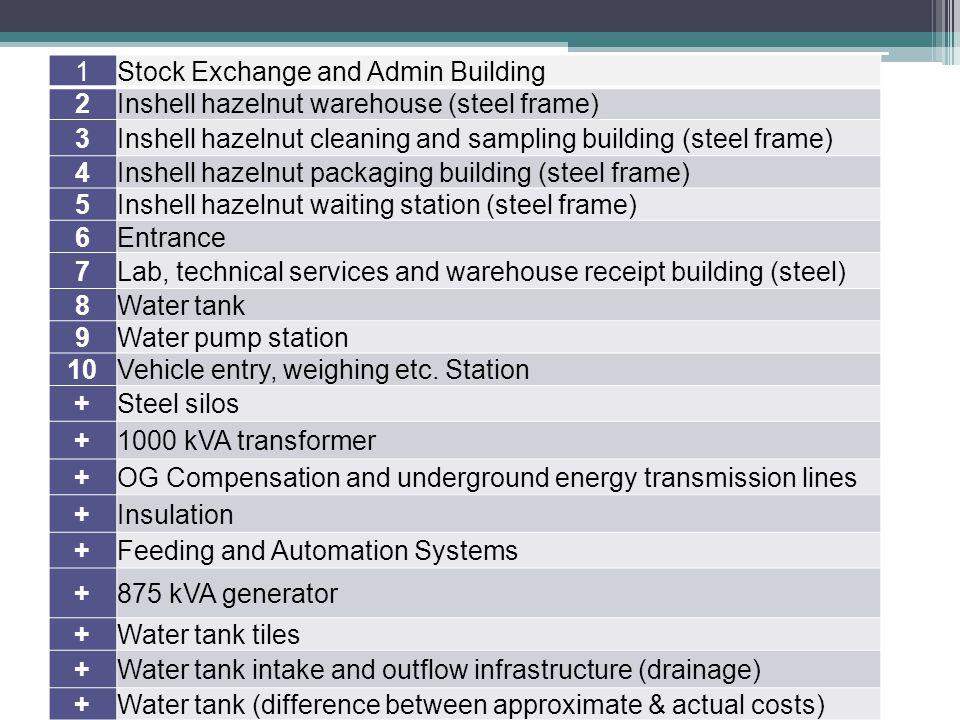 1 Stock Exchange and Admin Building. 2. Inshell hazelnut warehouse (steel frame) 3. Inshell hazelnut cleaning and sampling building (steel frame)