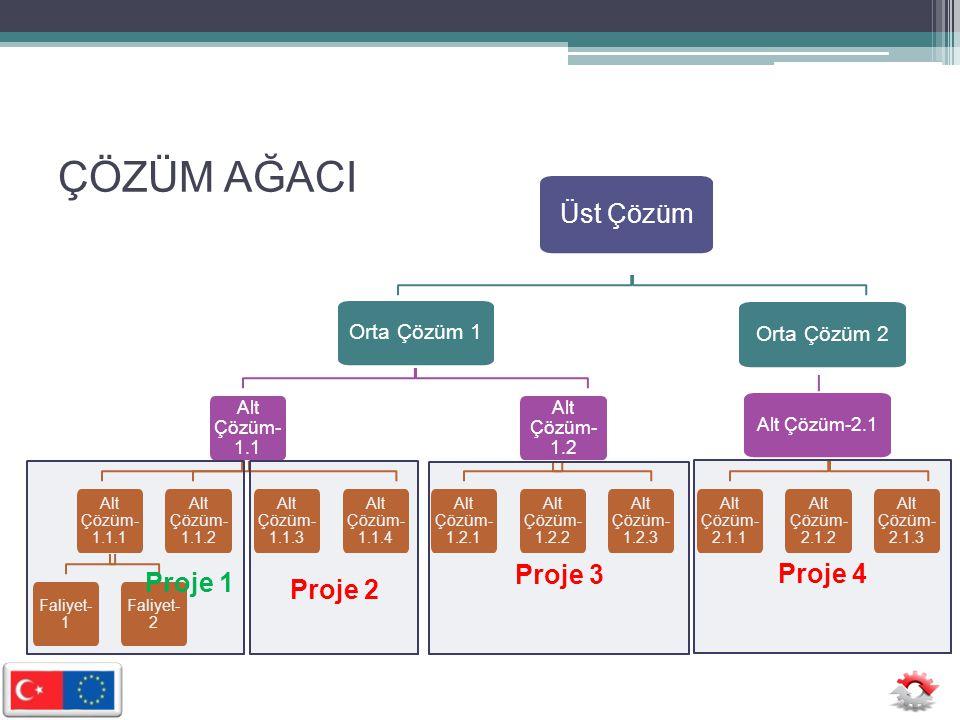ÇÖZÜM AĞACI Üst Çözüm Proje 3 Proje 4 Proje 1 Proje 2 Orta Çözüm 1