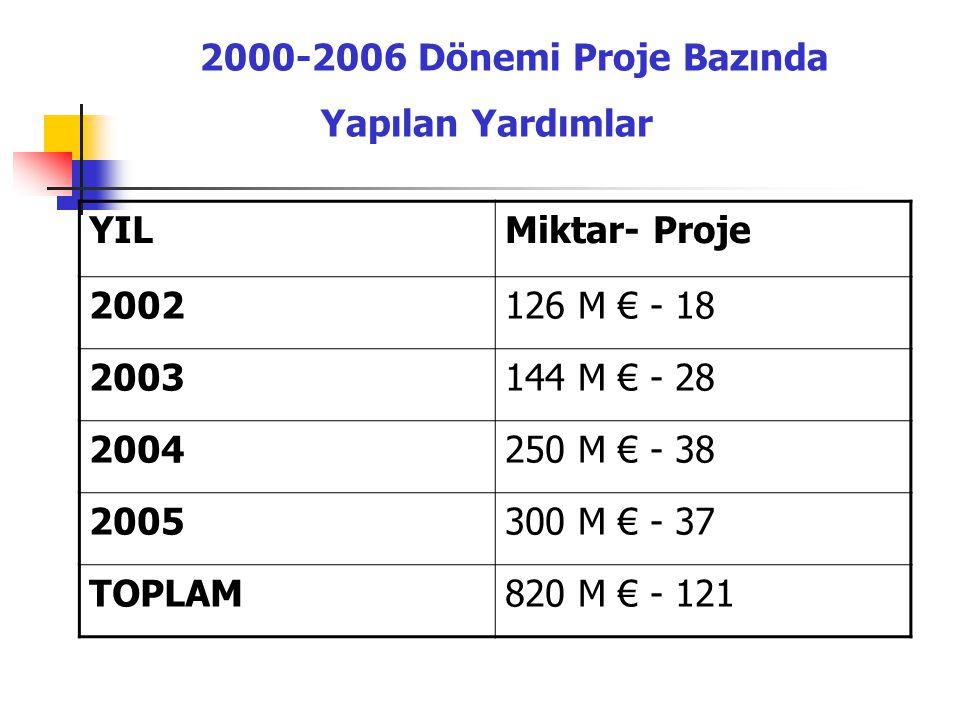 2000-2006 Dönemi Proje Bazında Yapılan Yardımlar