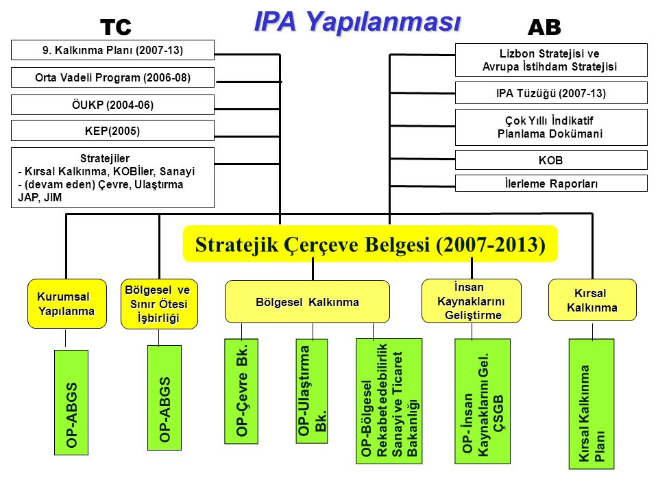 IPA Yapılanması TC AB Stratejik Çerçeve Belgesi (2007-2013)