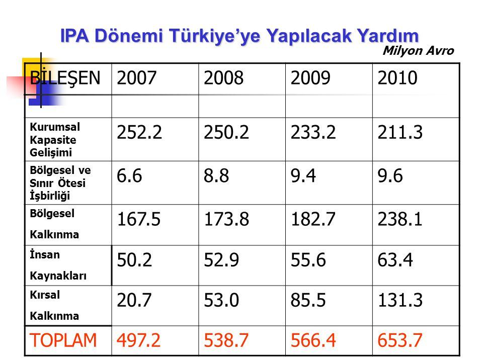 IPA Dönemi Türkiye'ye Yapılacak Yardım BİLEŞEN 2007 2008 2009 2010