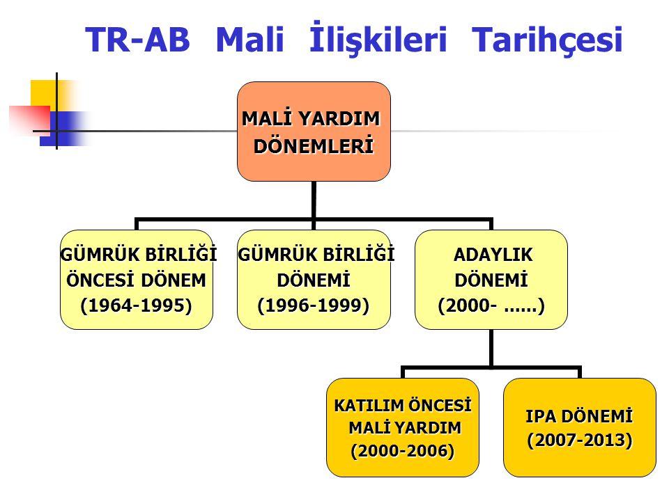 TR-AB Mali İlişkileri Tarihçesi