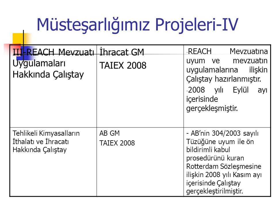 Müsteşarlığımız Projeleri-IV