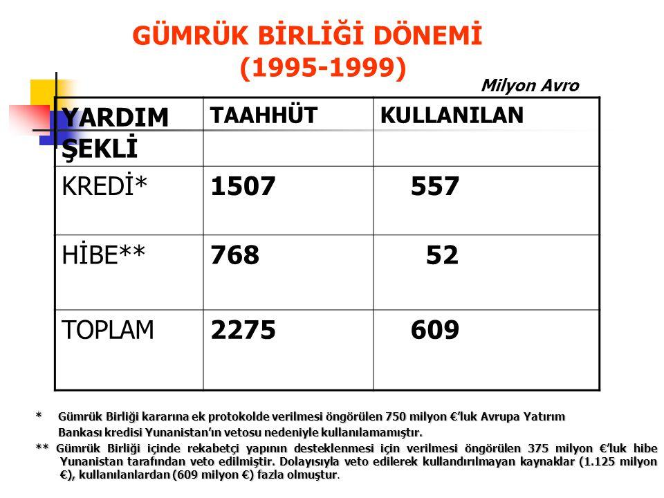 GÜMRÜK BİRLİĞİ DÖNEMİ (1995-1999)
