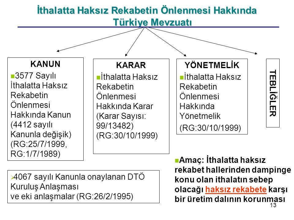 İthalatta Haksız Rekabetin Önlenmesi Hakkında Türkiye Mevzuatı