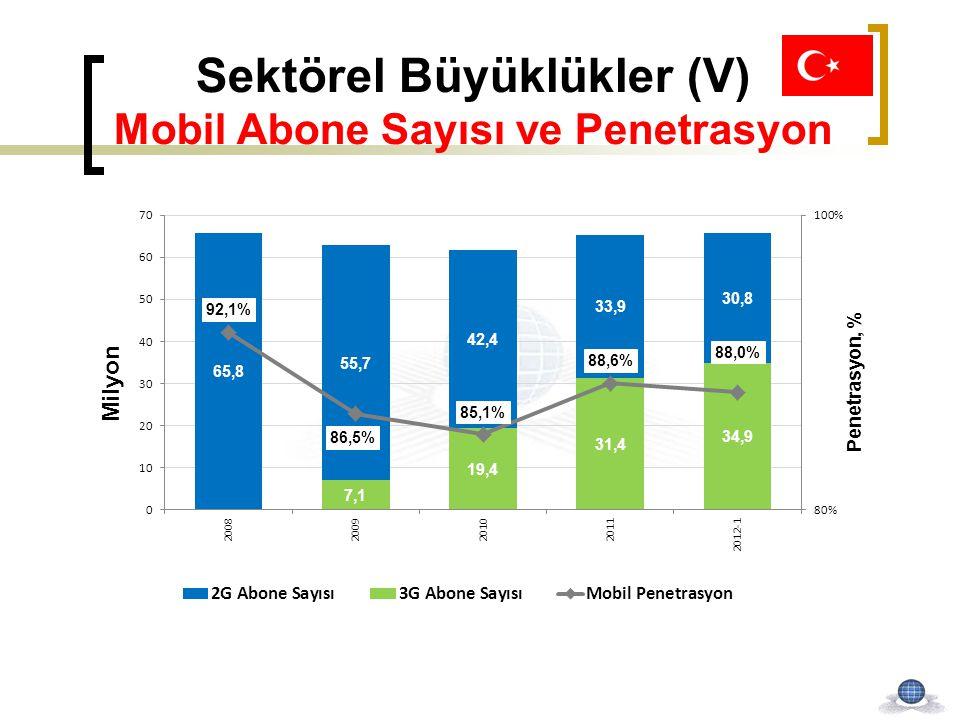 Sektörel Büyüklükler (V) Mobil Abone Sayısı ve Penetrasyon