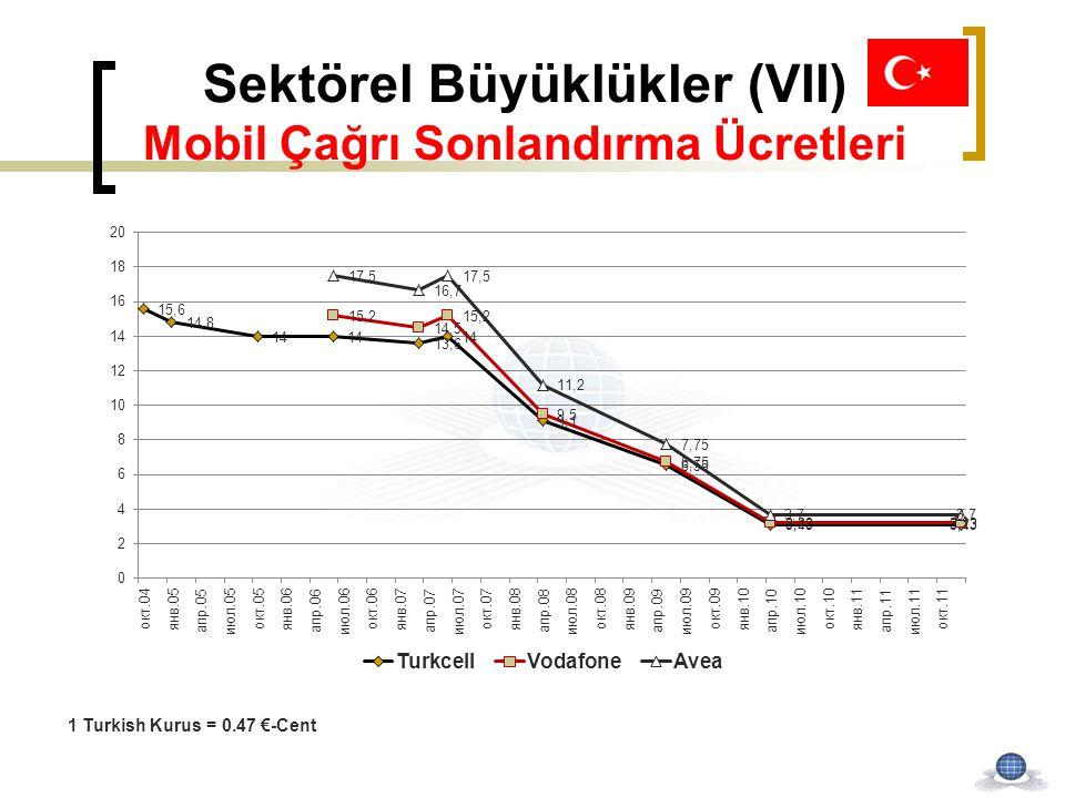 Sektörel Büyüklükler (VII) Mobil Çağrı Sonlandırma Ücretleri