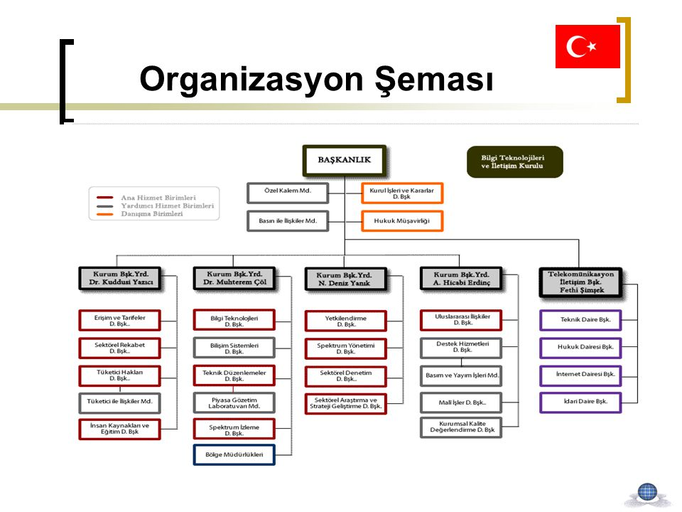 Organizasyon Şeması BTK; Kurul ve başkanlık teşkilatından oluşur.