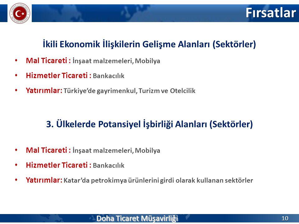 Fırsatlar İkili Ekonomik İlişkilerin Gelişme Alanları (Sektörler)