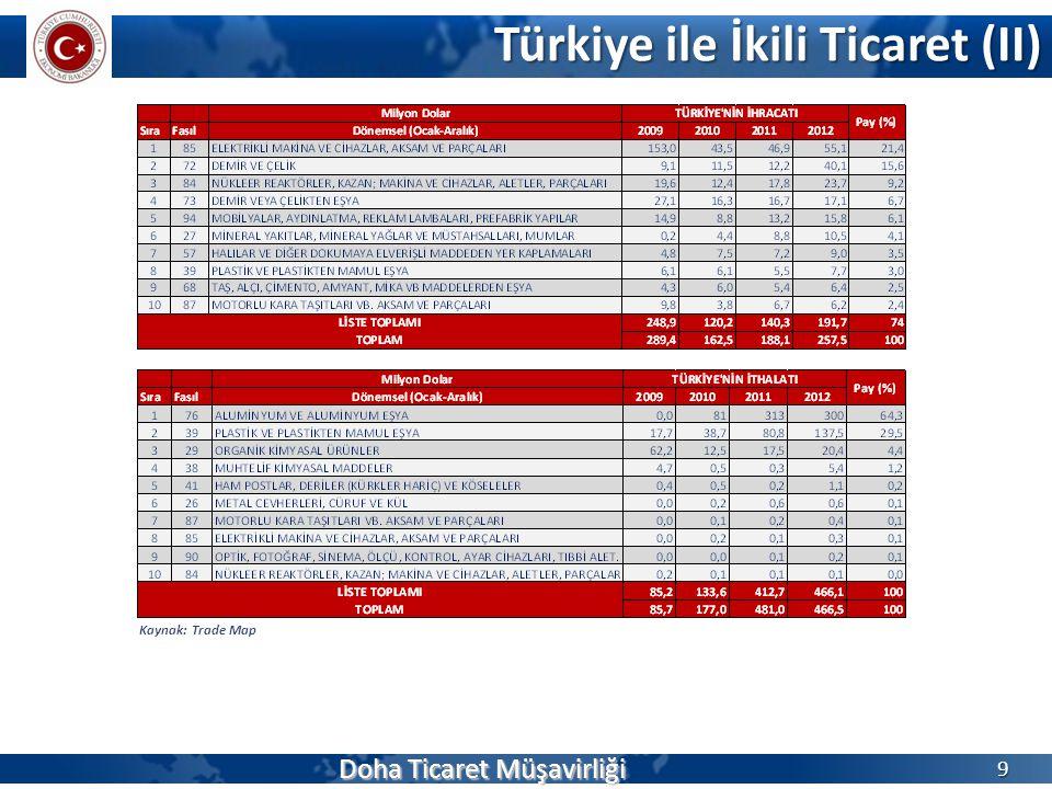 Türkiye ile İkili Ticaret (II)