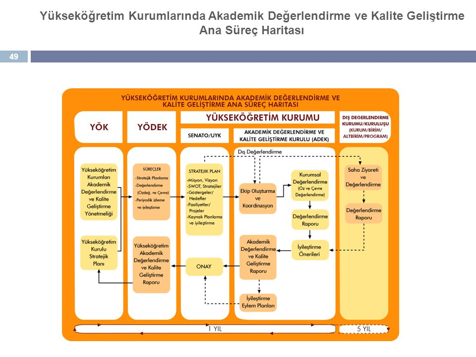 06.04.2017 Yükseköğretim Kurumlarında Akademik Değerlendirme ve Kalite Geliştirme Ana Süreç Haritası.