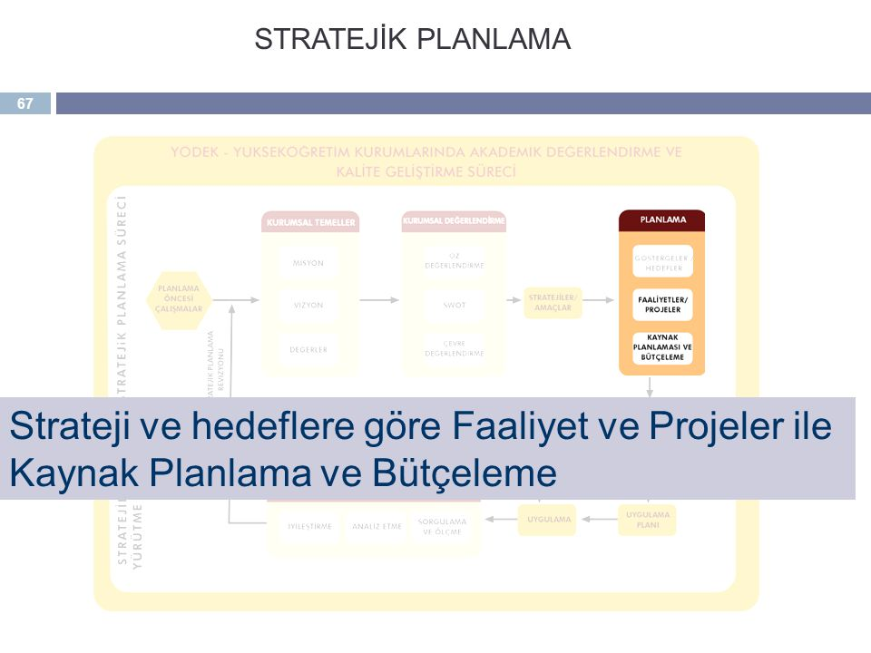 STRATEJİK PLANLAMA Strateji ve hedeflere göre Faaliyet ve Projeler ile Kaynak Planlama ve Bütçeleme