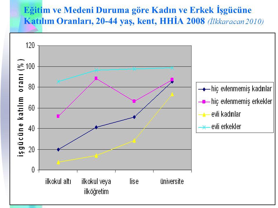Eğitim ve Medeni Duruma göre Kadın ve Erkek İşgücüne Katılım Oranları, 20-44 yaş, kent, HHİA 2008 (İlkkaracan 2010)