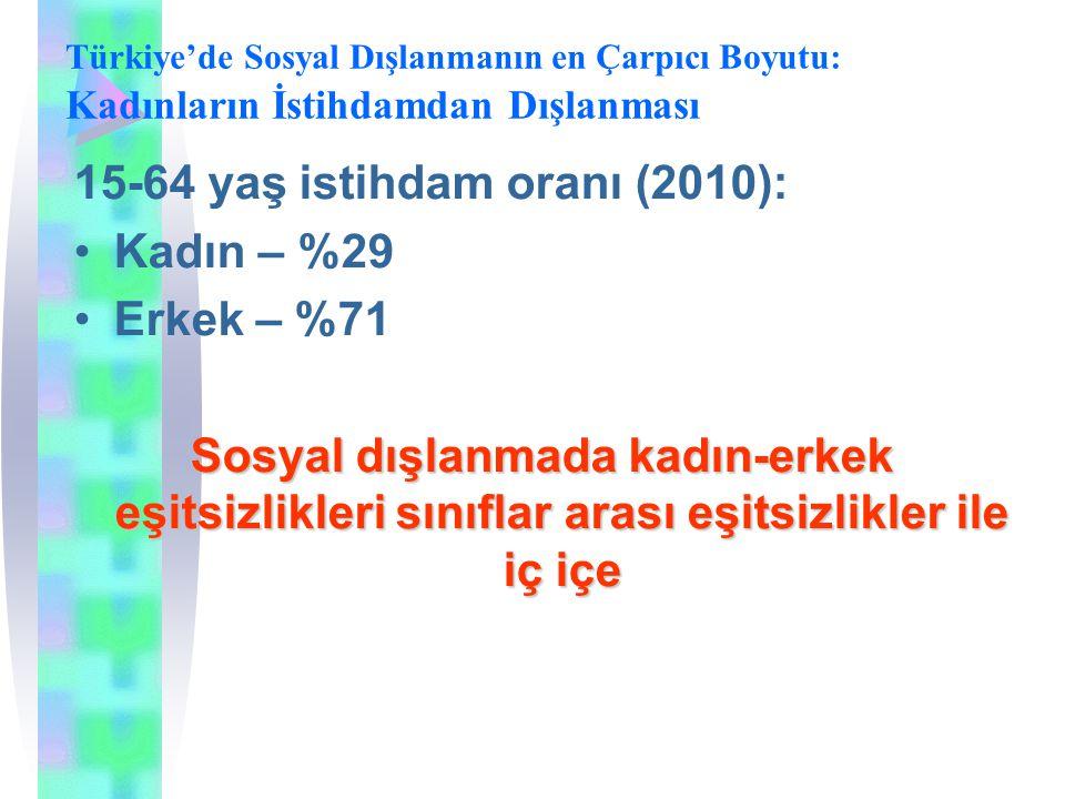 15-64 yaş istihdam oranı (2010): Kadın – %29 Erkek – %71