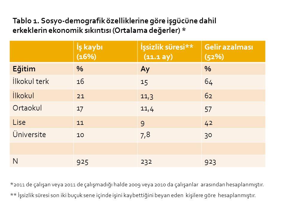 Tablo 1. Sosyo-demografik özelliklerine göre işgücüne dahil