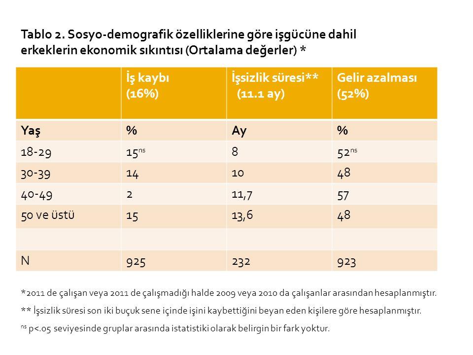 Tablo 2. Sosyo-demografik özelliklerine göre işgücüne dahil