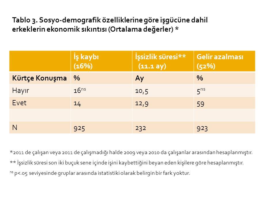 Tablo 3. Sosyo-demografik özelliklerine göre işgücüne dahil