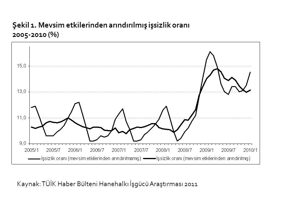 Şekil 1. Mevsim etkilerinden arındırılmış işsizlik oranı 2005-2010 (%)