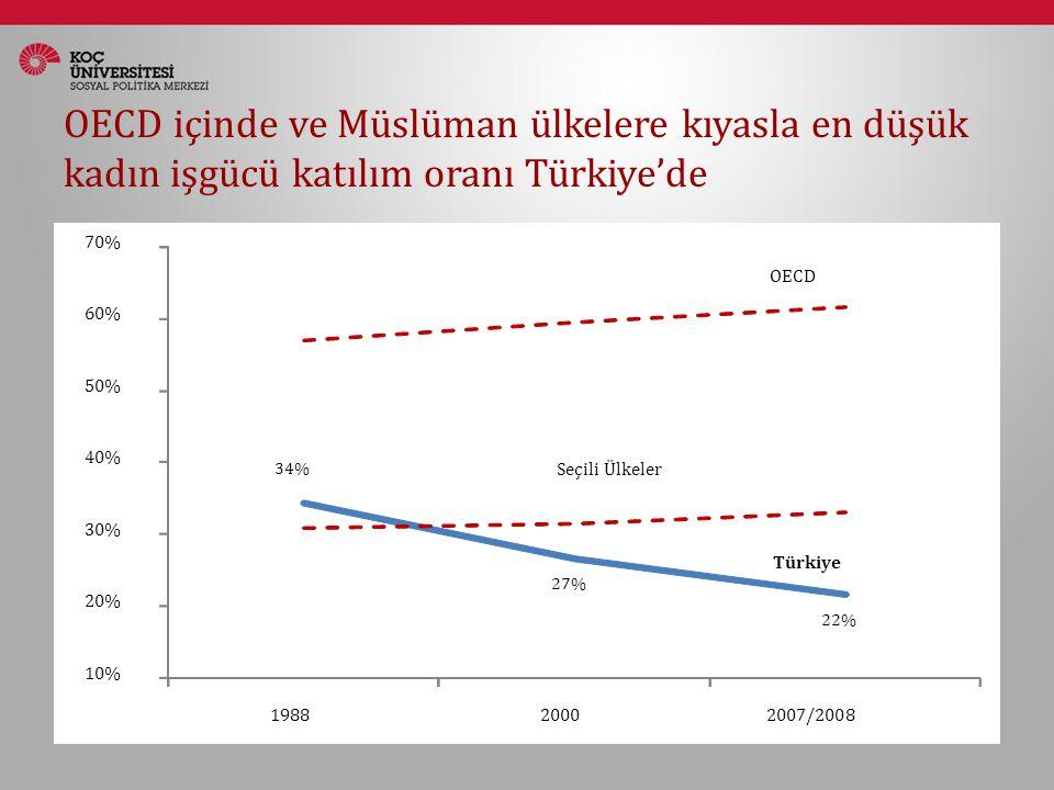 OECD içinde ve Müslüman ülkelere kıyasla en düşük kadın işgücü katılım oranı Türkiye'de