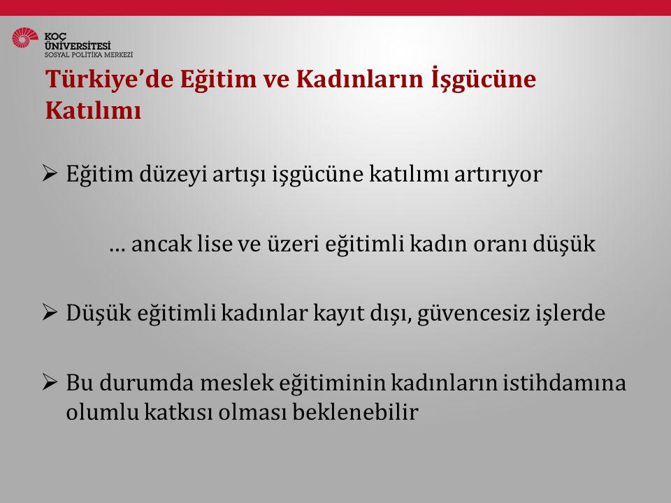 Türkiye'de Eğitim ve Kadınların İşgücüne Katılımı