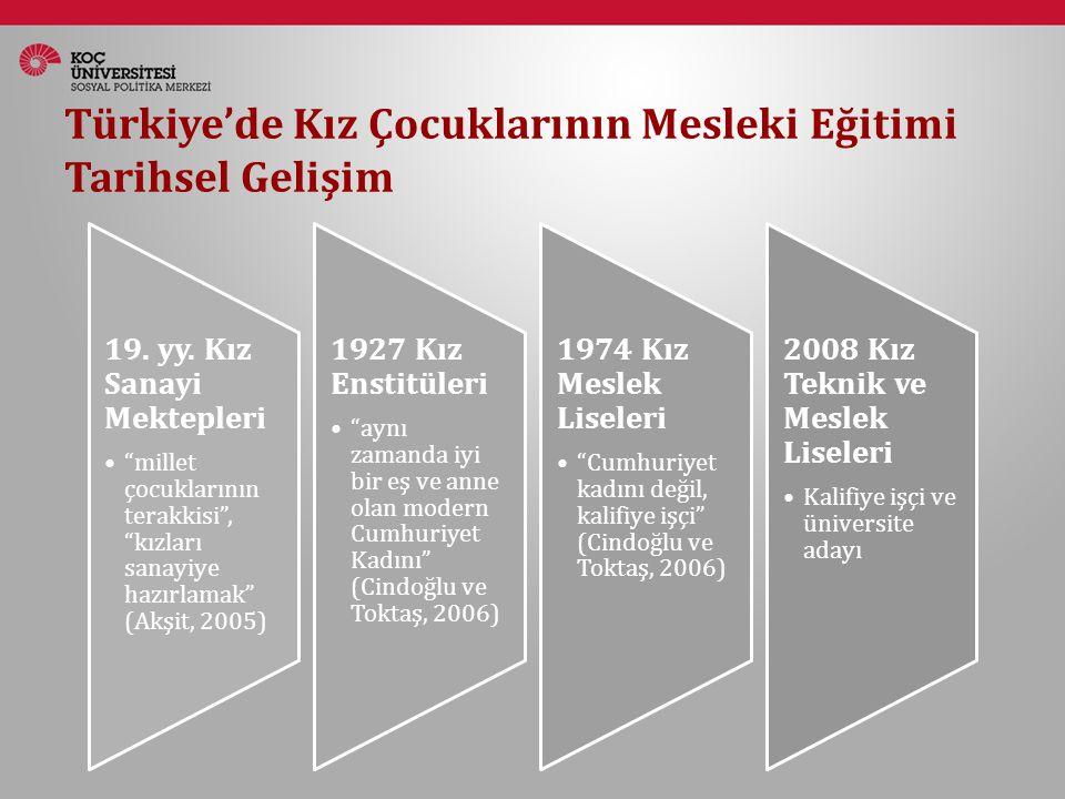 Türkiye'de Kız Çocuklarının Mesleki Eğitimi Tarihsel Gelişim