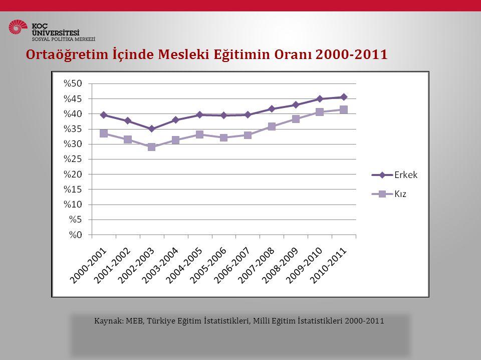 Ortaöğretim İçinde Mesleki Eğitimin Oranı 2000-2011