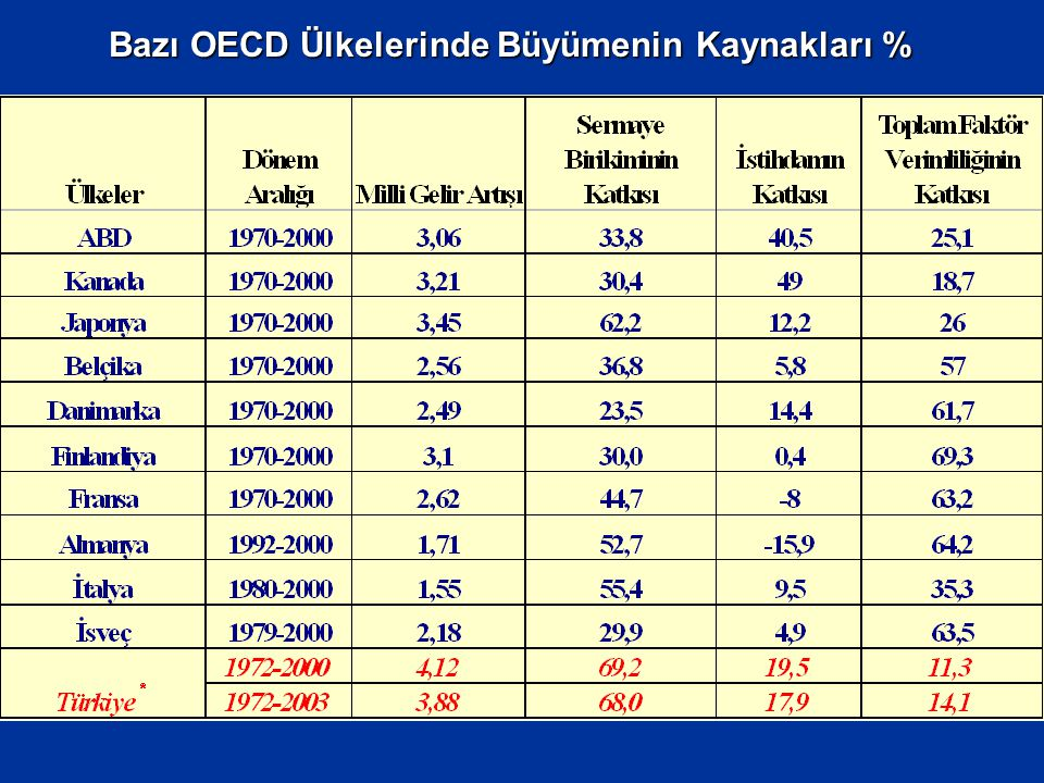 Bazı OECD Ülkelerinde Büyümenin Kaynakları %