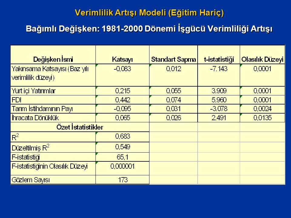Verimlilik Artışı Modeli (Eğitim Hariç) Bağımlı Değişken: 1981-2000 Dönemi İşgücü Verimliliği Artışı