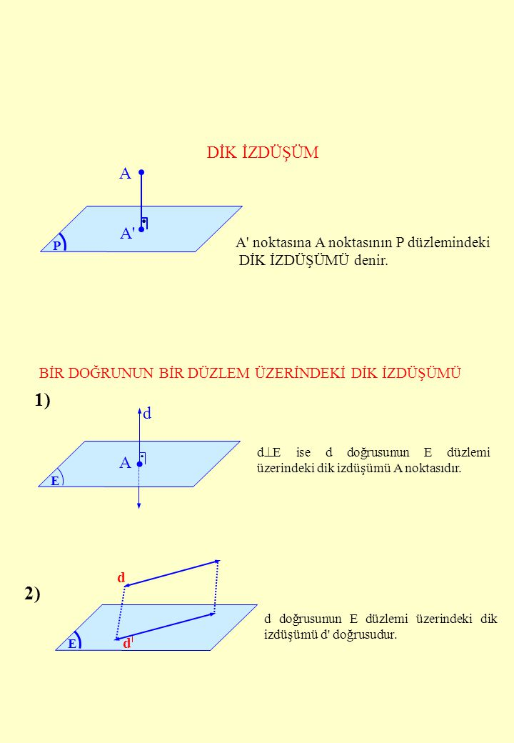1) 2) DİK İZDÜŞÜM A A d A A noktasına A noktasının P düzlemindeki