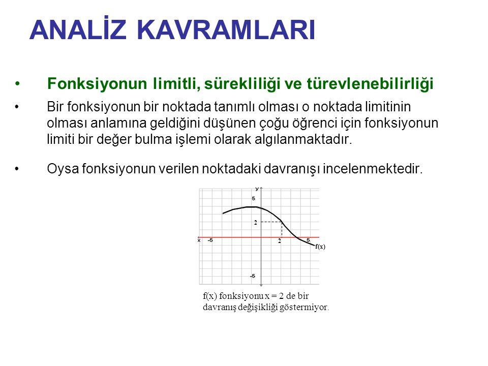ANALİZ KAVRAMLARI Fonksiyonun limitli, sürekliliği ve türevlenebilirliği.