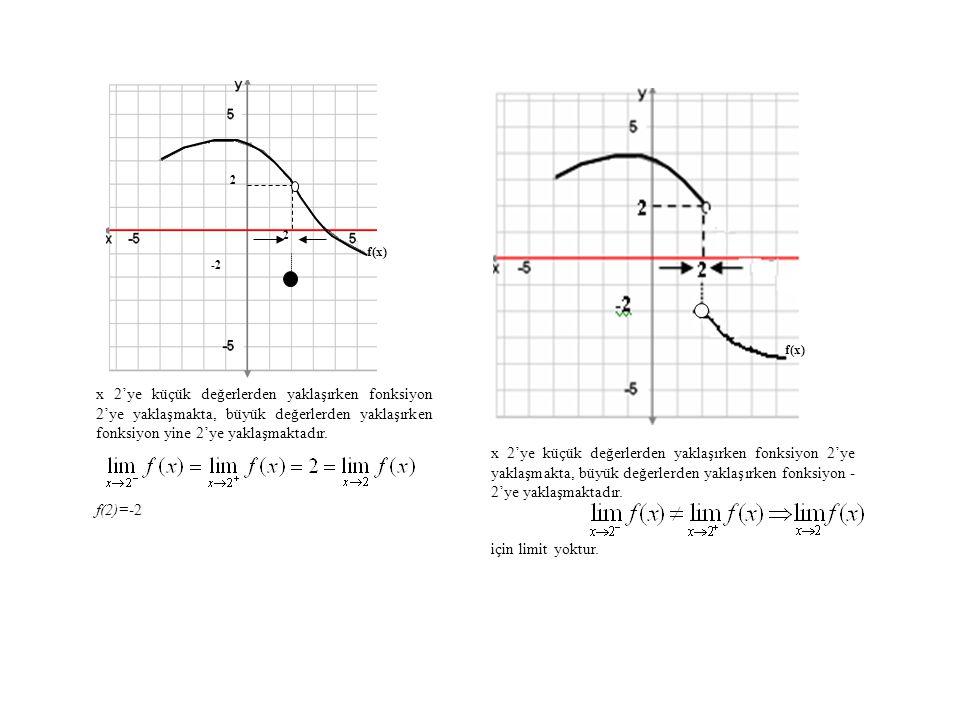 2 f(x) x 2'ye küçük değerlerden yaklaşırken fonksiyon 2'ye yaklaşmakta, büyük değerlerden yaklaşırken fonksiyon yine 2'ye yaklaşmaktadır.