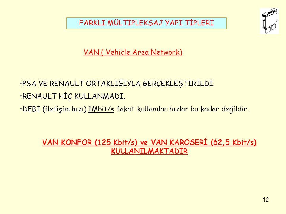 VAN KONFOR (125 Kbit/s) ve VAN KAROSERİ (62,5 Kbit/s)
