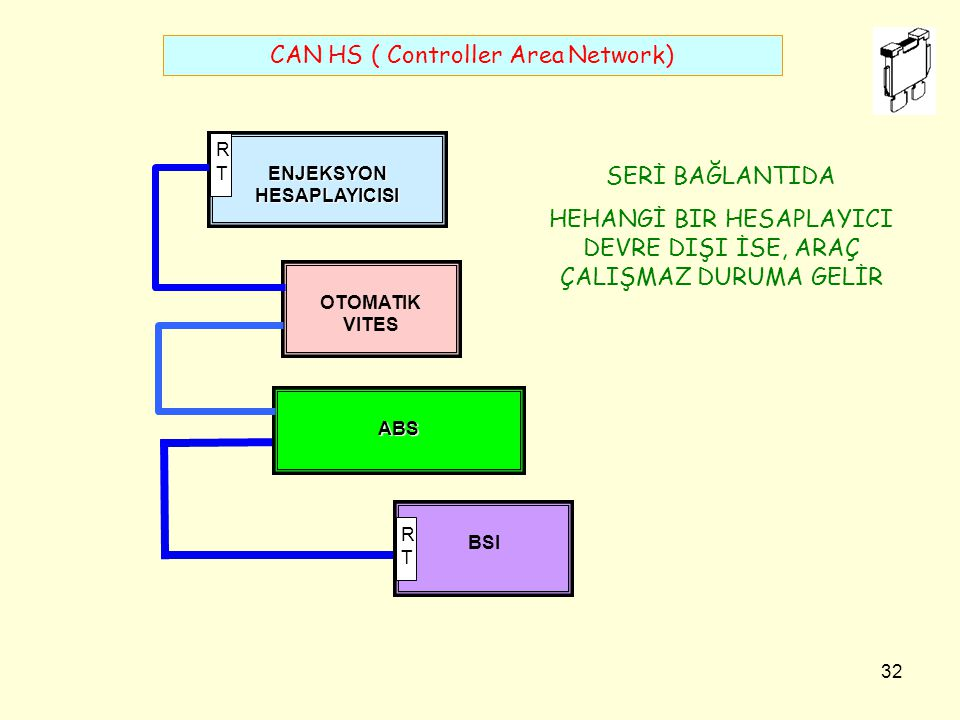 CAN HS ( Controller Area Network)