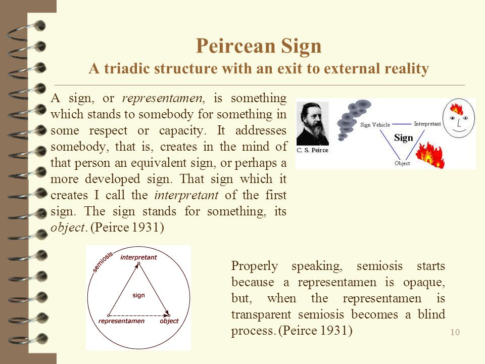 Peircean Sign A triadic structure with an exit to external reality