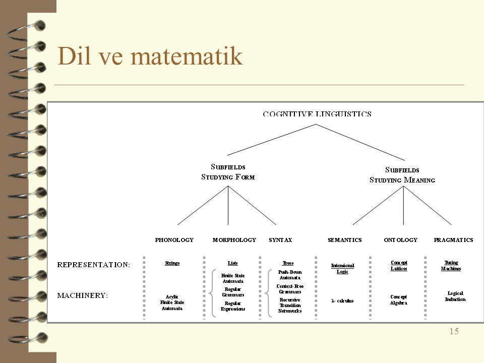 Dil ve matematik