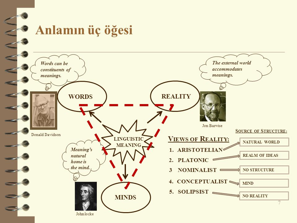 Anlamın üç öğesi VIEWS OF REALITY: WORDS REALITY MINDS ARISTOTELIAN