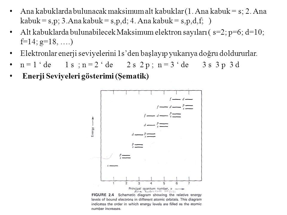 Ana kabuklarda bulunacak maksimum alt kabuklar (1. Ana kabuk = s; 2