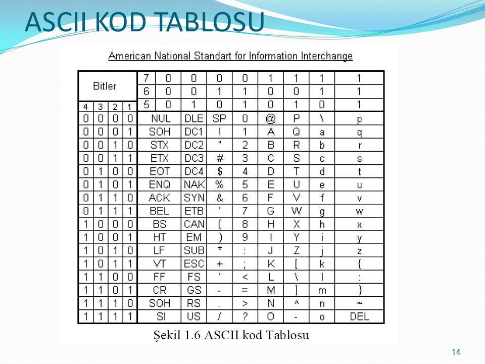 ASCII KOD TABLOSU 14