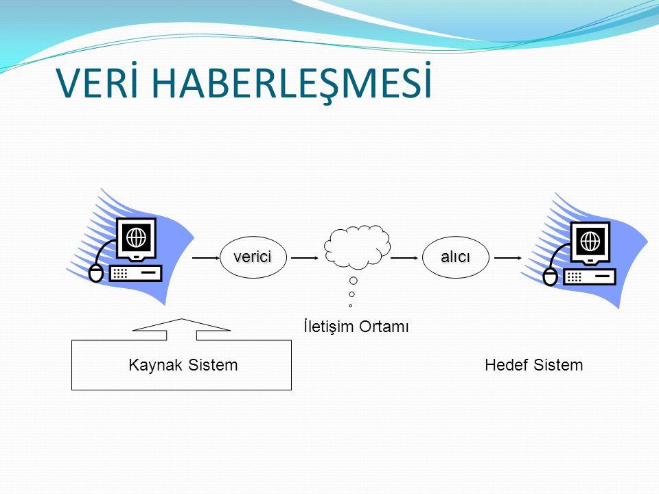 VERİ HABERLEŞMESİ verici alıcı İletişim Ortamı Kaynak Sistem