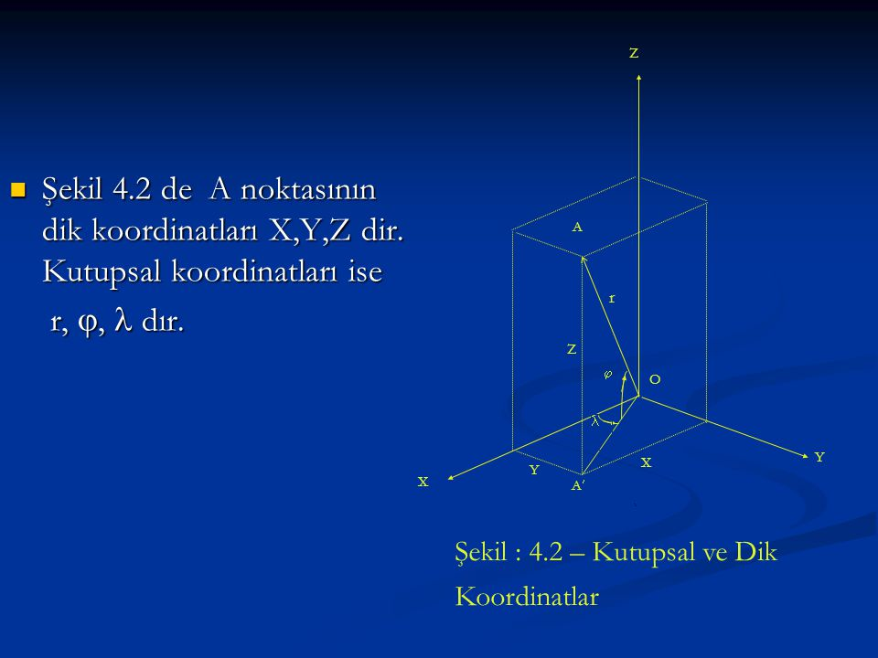 O X. Y. Z. r. A. A   Şekil 4.2 de A noktasının dik koordinatları X,Y,Z dir. Kutupsal koordinatları ise.