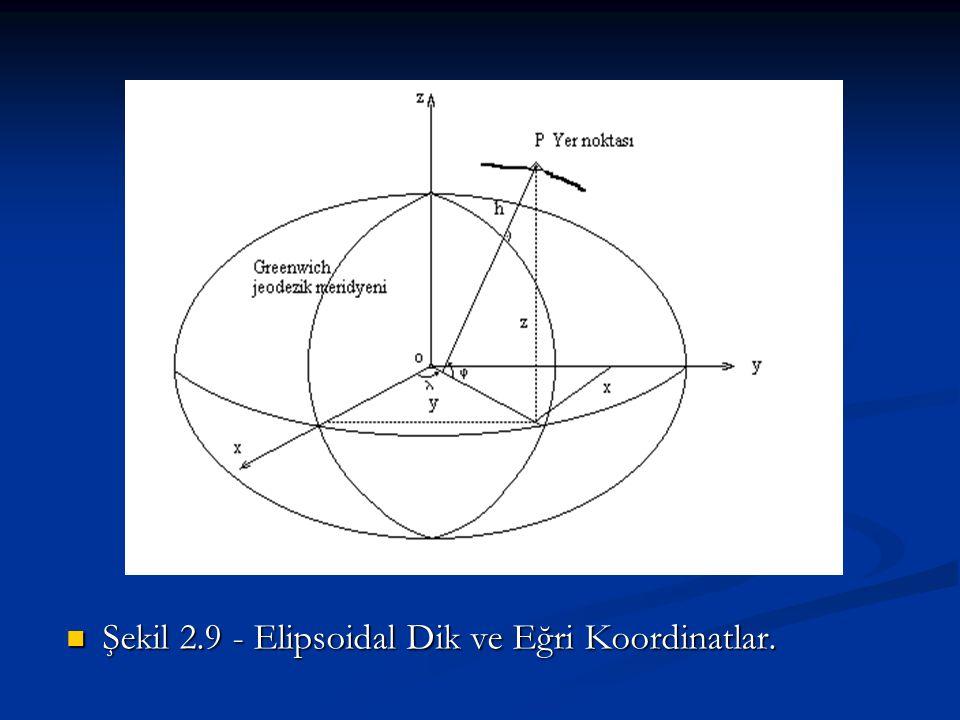 Şekil 2.9 - Elipsoidal Dik ve Eğri Koordinatlar.