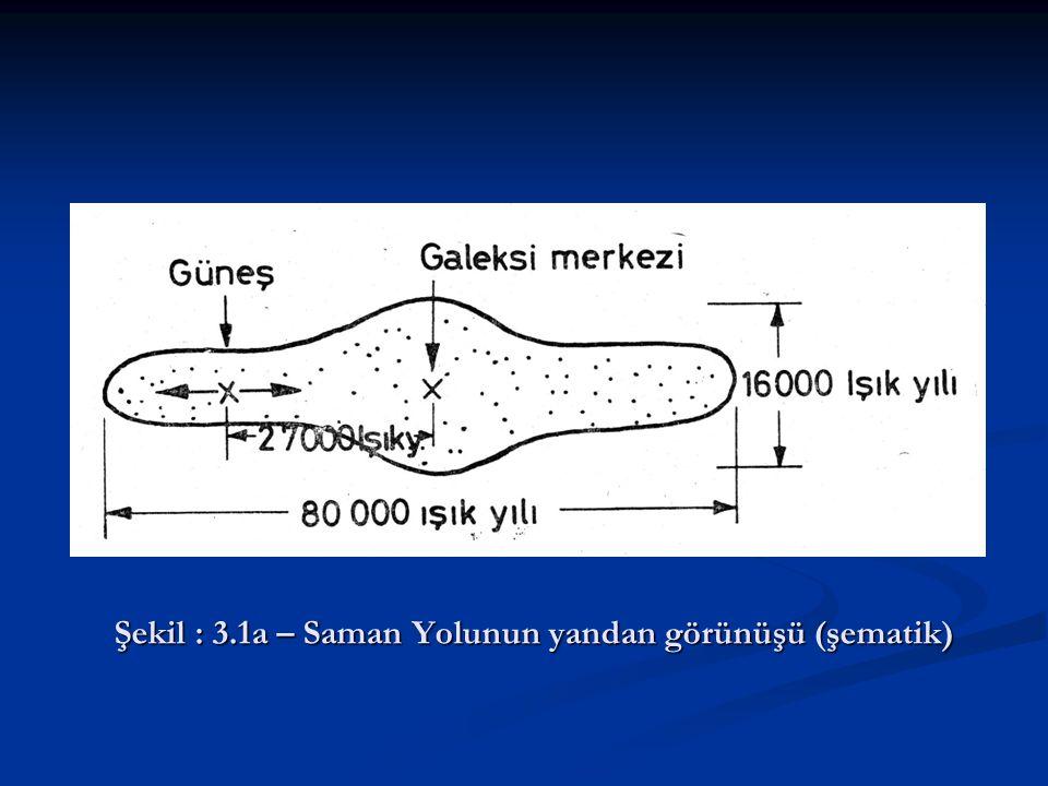Şekil : 3.1a – Saman Yolunun yandan görünüşü (şematik)