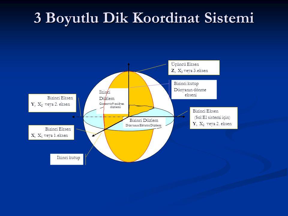 3 Boyutlu Dik Koordinat Sistemi