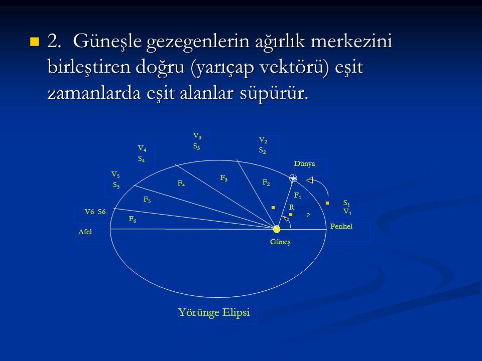 2. Güneşle gezegenlerin ağırlık merkezini birleştiren doğru (yarıçap vektörü) eşit zamanlarda eşit alanlar süpürür.